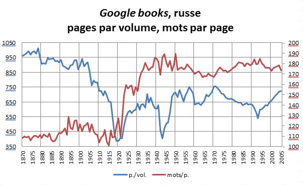 Google books, la révolution russe