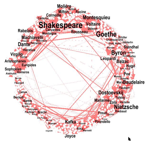 Canons d'auteurs, graphe chronologique