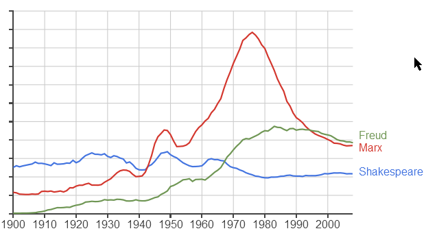 Google books ngram viewer ; Shakespeare, Marx, Freud (français + espagnol + italien)
