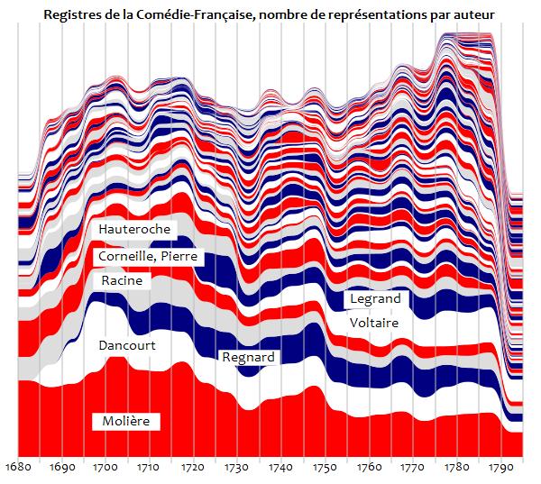 Registres de la Comédie-Française, vue globale par auteur