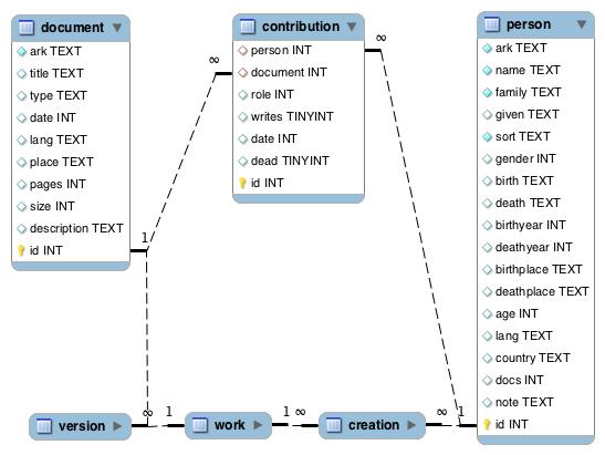 Databnf simplifié, modèle SQL