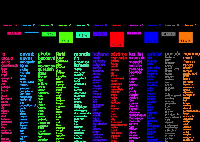 Figure 2. Classification hiérarchique descendante (tweets du 11 Novembre sans les retweets)