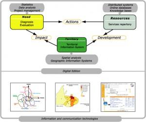 Catalyse-method-diagram