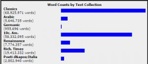 Des statistiques, parce que vous aimez ça.
