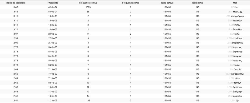 tableaux classant les cooccurrents de δόμος dans Héraclès selon leur indice de spécificité