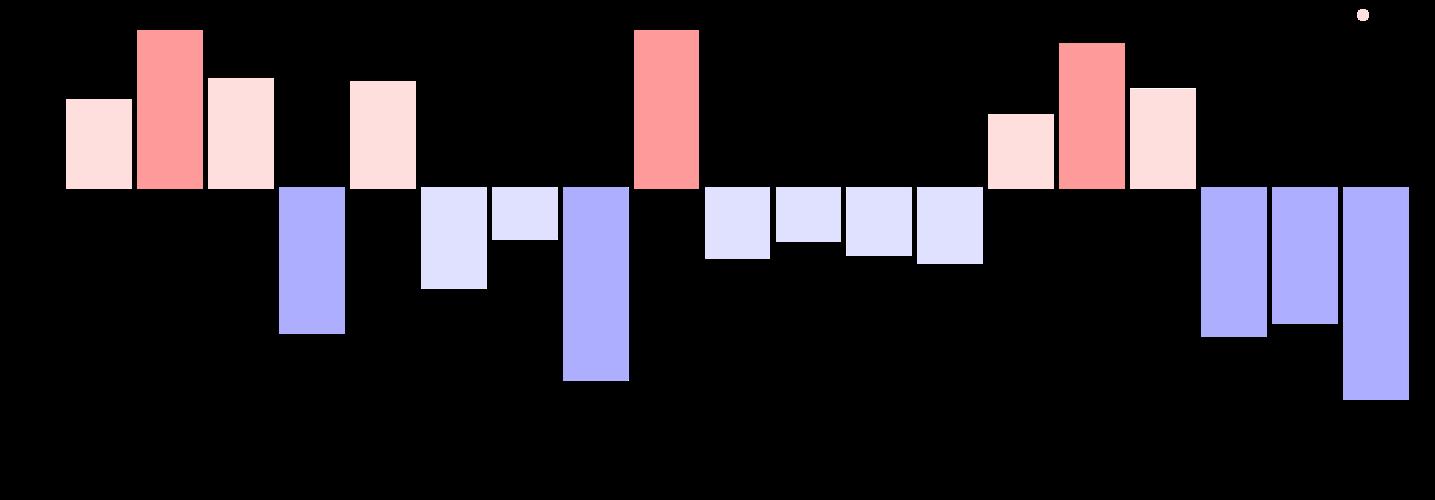 graphique représentant la distribution du lemme δῶμα dans les différentes pièces d'Euripide.