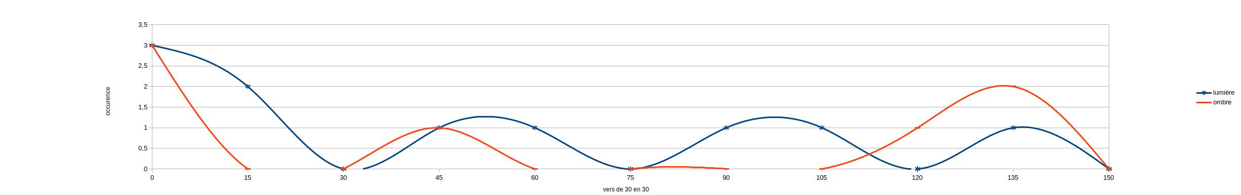 graphique représentant les occurences des termes de l'ombre et de la lumière durant la folie d'hercule