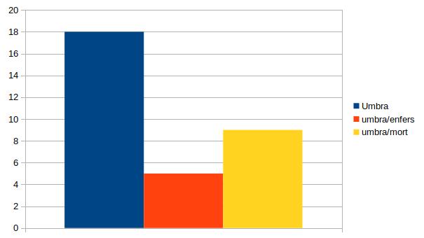 graphique en colonne représentant la répartition du sens de umbra