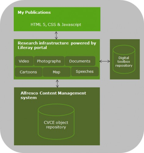 simplified model of mypublications tech infrastructure