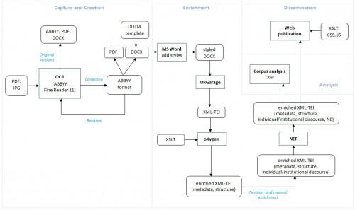 TEI_Workflow