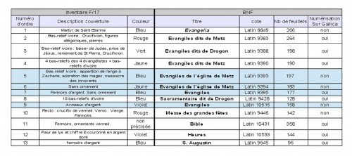 Extrait de la Notice des manus-crits de la ci-devant cathédrale de Metz, AN, F17 1176, n°47