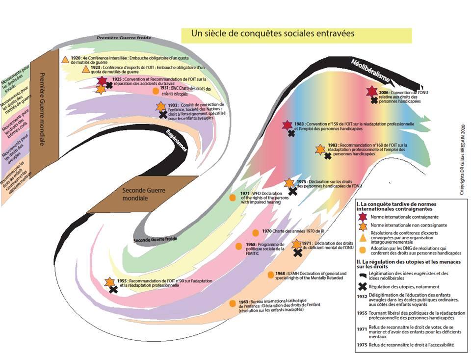 Frise chronologique sur les conquêtes sociales obtenues à l'échelle internationale par les mouvements pour les droits des personnes handicapées.
