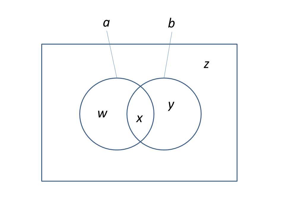 Diagramme de venn pistmologie de la psychologie logique a et b ccuart Images
