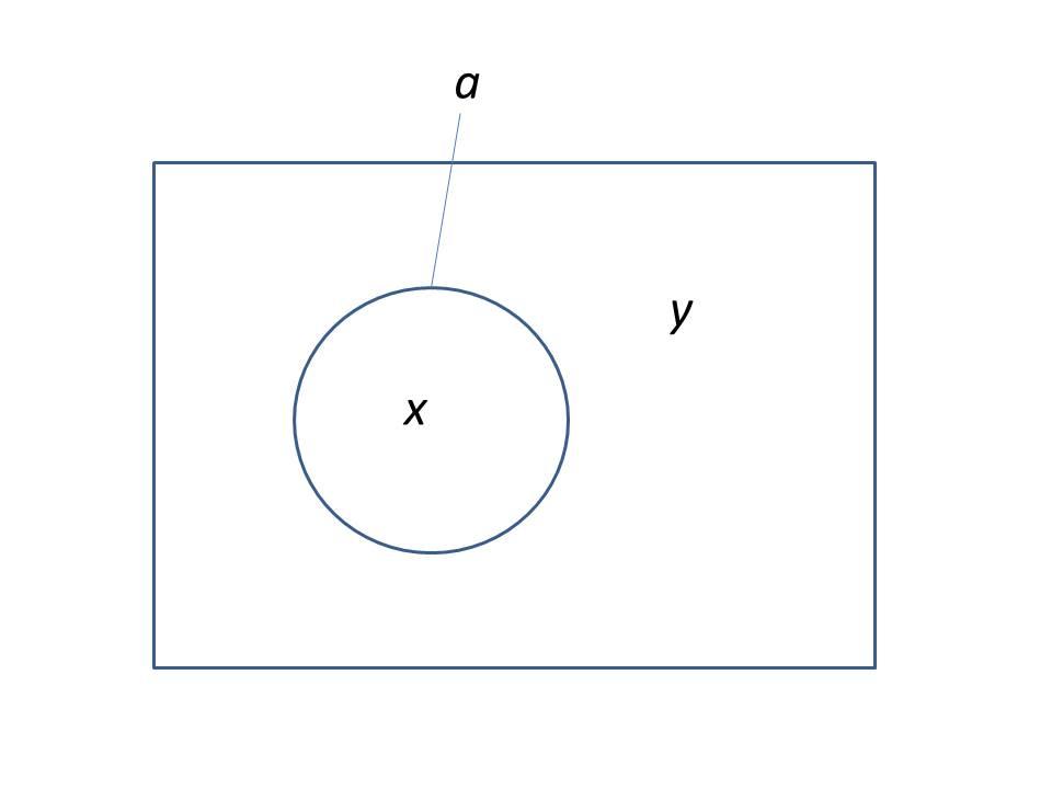 Diagramme de venn pistmologie de la psychologie logique non a ccuart Images
