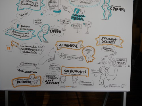 Graphic Recording Knellessen