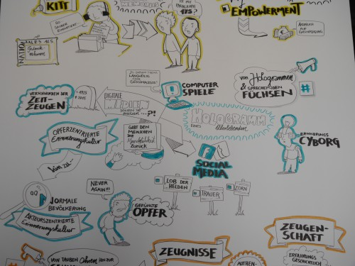 Graphic Recording de Jong