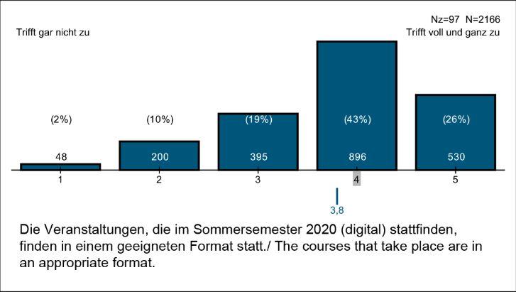 Graifk: Auswertung der Umfrageergebnisse