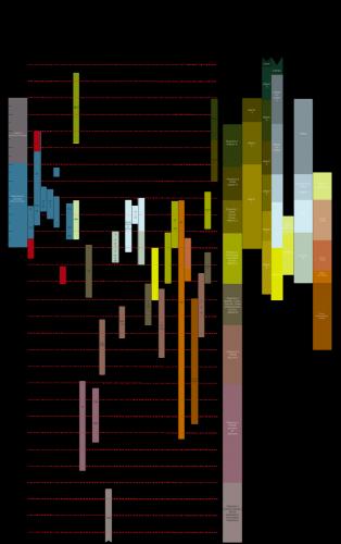 Figure 5a. Tableau chronologique des sites mentionnés (en rouge les datations C14 incertaines et, avec un « * », les datations C14 (pour les références bibliographiques voir figure 5b).