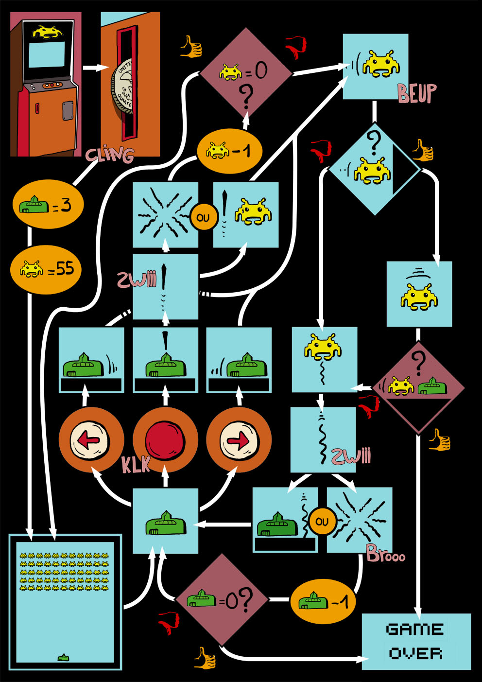 Space Invaders - Jeu