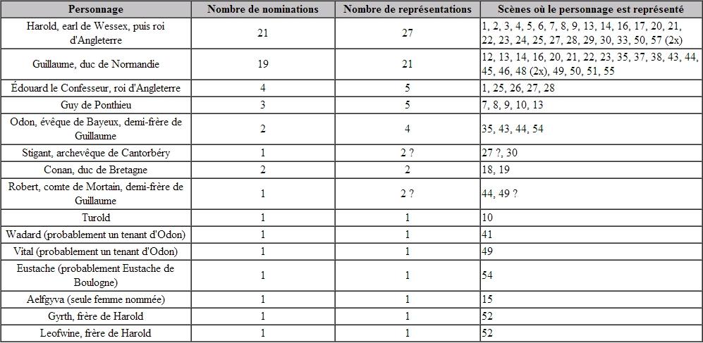 Nominations et représentations des personnages dans la Tapisserie de Bayeux