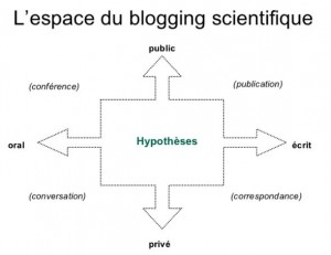 blogging-scientifique