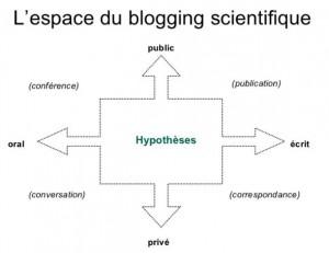 blogging-scientifique