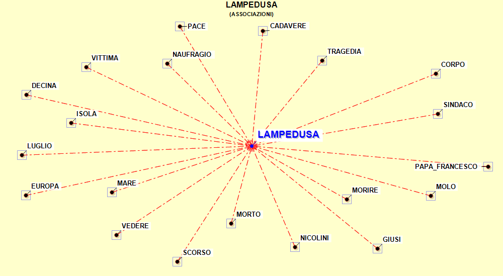 DiagrammelinguistiqueLamp