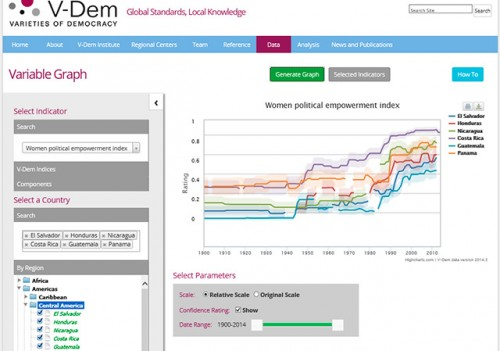 V-Dem-Varieties of Democracy
