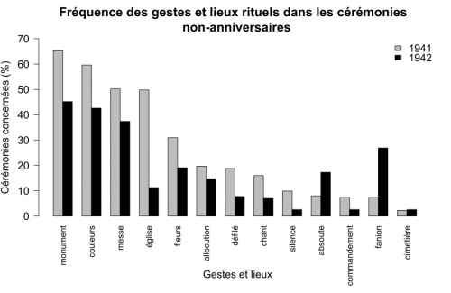 Frequence_gestes_rituels_ds_ceremonies_sans_flamme_ni_terre