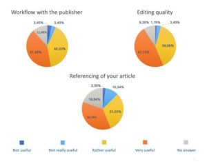 level-of-satisfaction-publishing-open-access-researchers