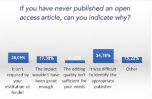 reason-for-not-publishing-in-open-access-researchers