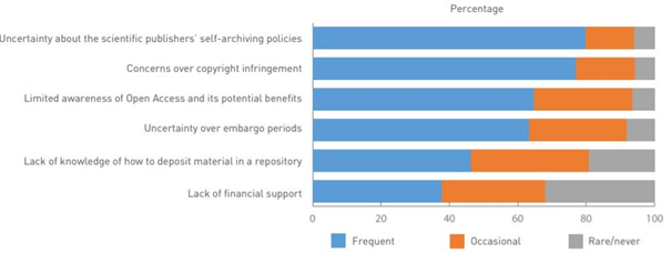 Researchers' concerns with self-archiving (green route/green Open Access) research publications in a repository