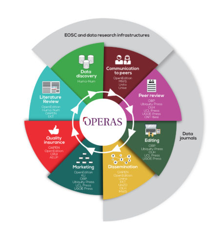 The Scholarly Communication Process (OPERAS Tools Research and Development White Paper, July 2018)