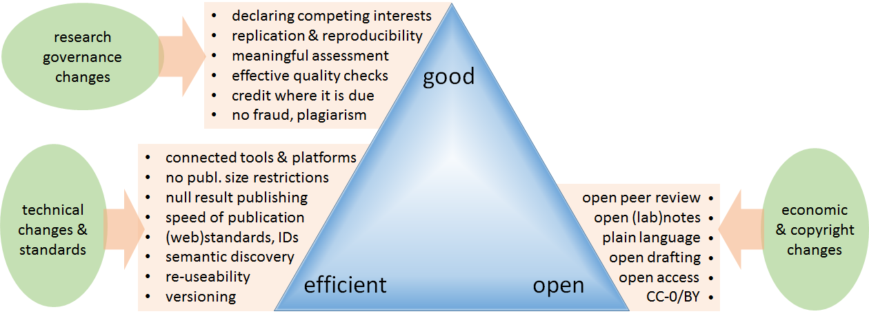 3 General Goals (OPERAS Tools Research and Development White Paper, July 2018)