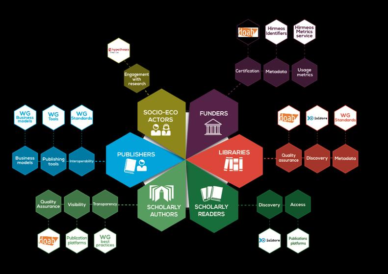 platforms and services wg operas