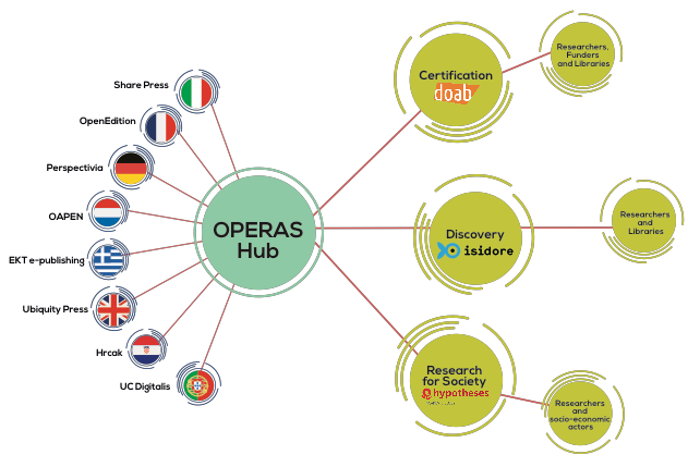 OPERAS Services (OPERAS Platforms and Services White Paper, July 2018)