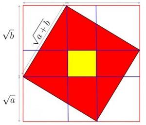 Moyenne géométrique versus moyenne arithmétique…