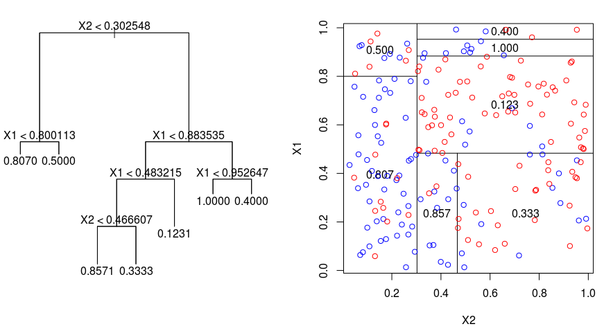 http://f-origin.hypotheses.org/wp-content/blogs.dir/253/files/2013/01/arbre-gini-x1-x2-encore.png