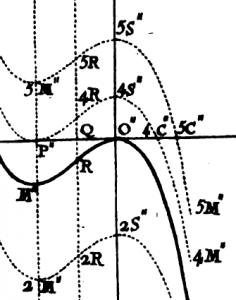 Newton-Raphson avec un dessin