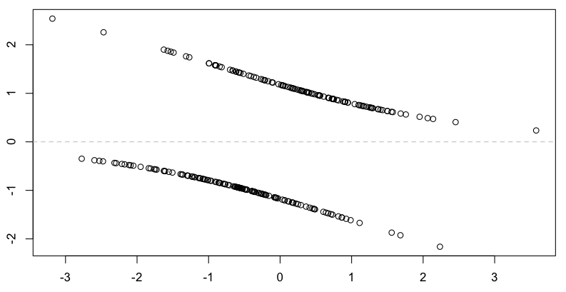Residuals from a logistic regression