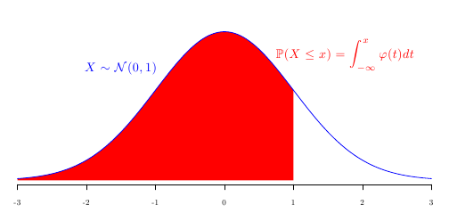 Generating your own normal distribution table for 99 normal table