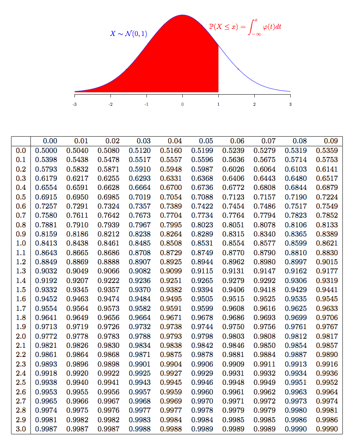 Generating your own normal distribution table for Table normalization