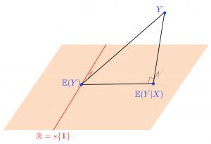 Probabilité et géométrie