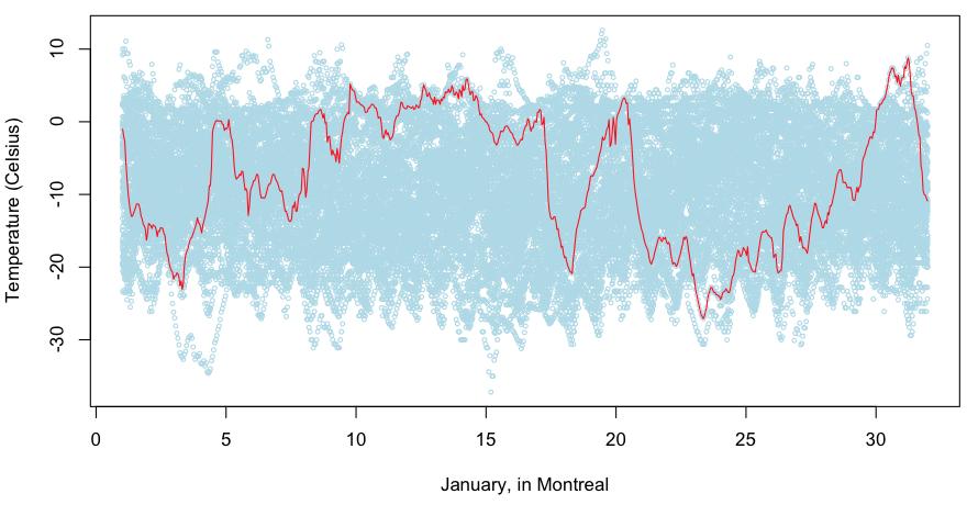 Temperatures Series as Random Walks