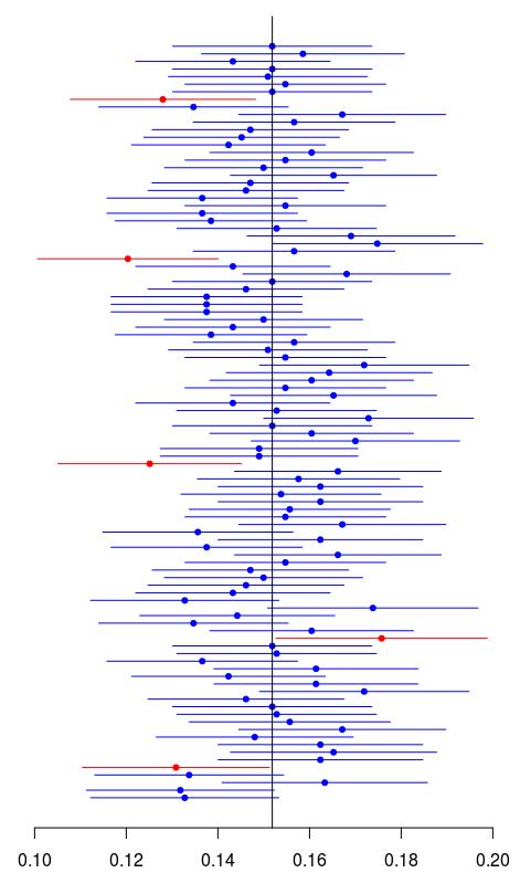 Confidence vs  Credibility Intervals - DZone Big Data