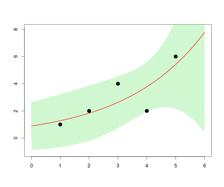 Gamma freakonometrics plotdb reg2glmyxfamilygaussianlinklog datadb addpredictreg2 publicscrutiny Choice Image