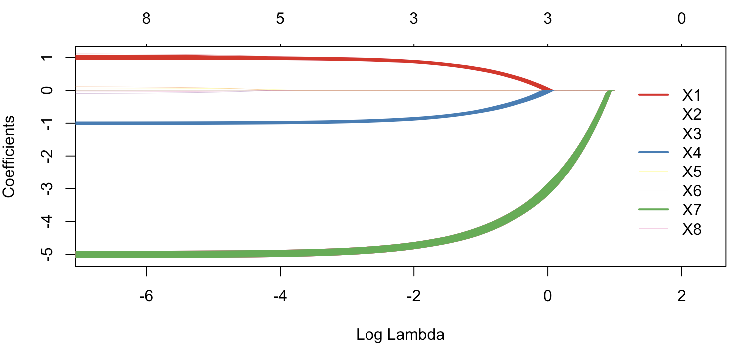 On the Robustness of Lasso - DZone Big Data