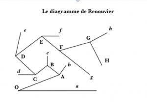 Diagramme de Renouvier