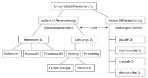 Abb. 2: Gliederungsschema zur Unterrichtsdifferenzierung