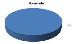Diagramm 1
